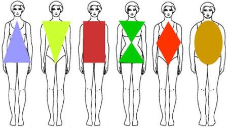 Выбор платья по фигуре
